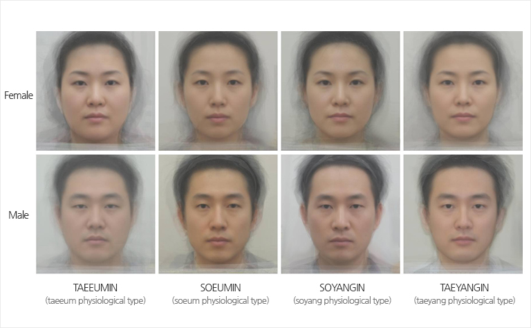 Standard Faces of the Sasang Constitution
